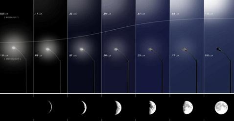 Основная идея проекта: пропорция между лунным и электрическим освещением плавно меняется по мере прохождения лунного цикла, в сумме давая примерно одну и ту же освещённость улиц (иллюстрации Civil Twilight).