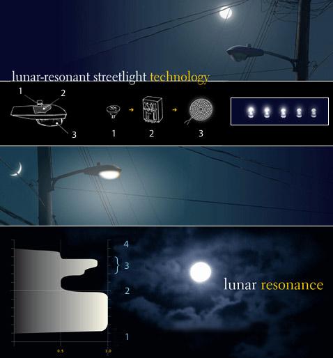 Вверху: устройство фонаря Lunar-resonant streetlights. 1 — датчик внешней освещённости, 2 — диммер (регулятор яркости), 3 — кластер светодиодов. Внизу: реакция системы на восход луны и временную облачность (по горизонтали отмечена выходная мощность фонарей от 0 до 1, по вертикали — время). 1 — закат Солнца, 2 — восход Луны, 3 — облачность, 4 — восход Солнца (иллюстрации Civil Twilight).